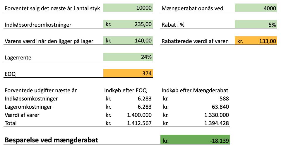 EOQ kvantitets rabat beregner @PlanEven